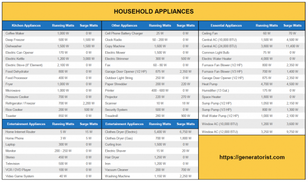 list-of-household-appliances