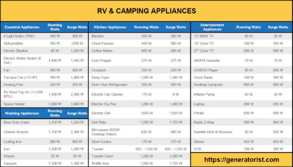 printable table of RV and camping appliances