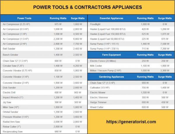 FAQ] What Will a 5500 Watt Generator Run? (Jul  2019 UPDATE)